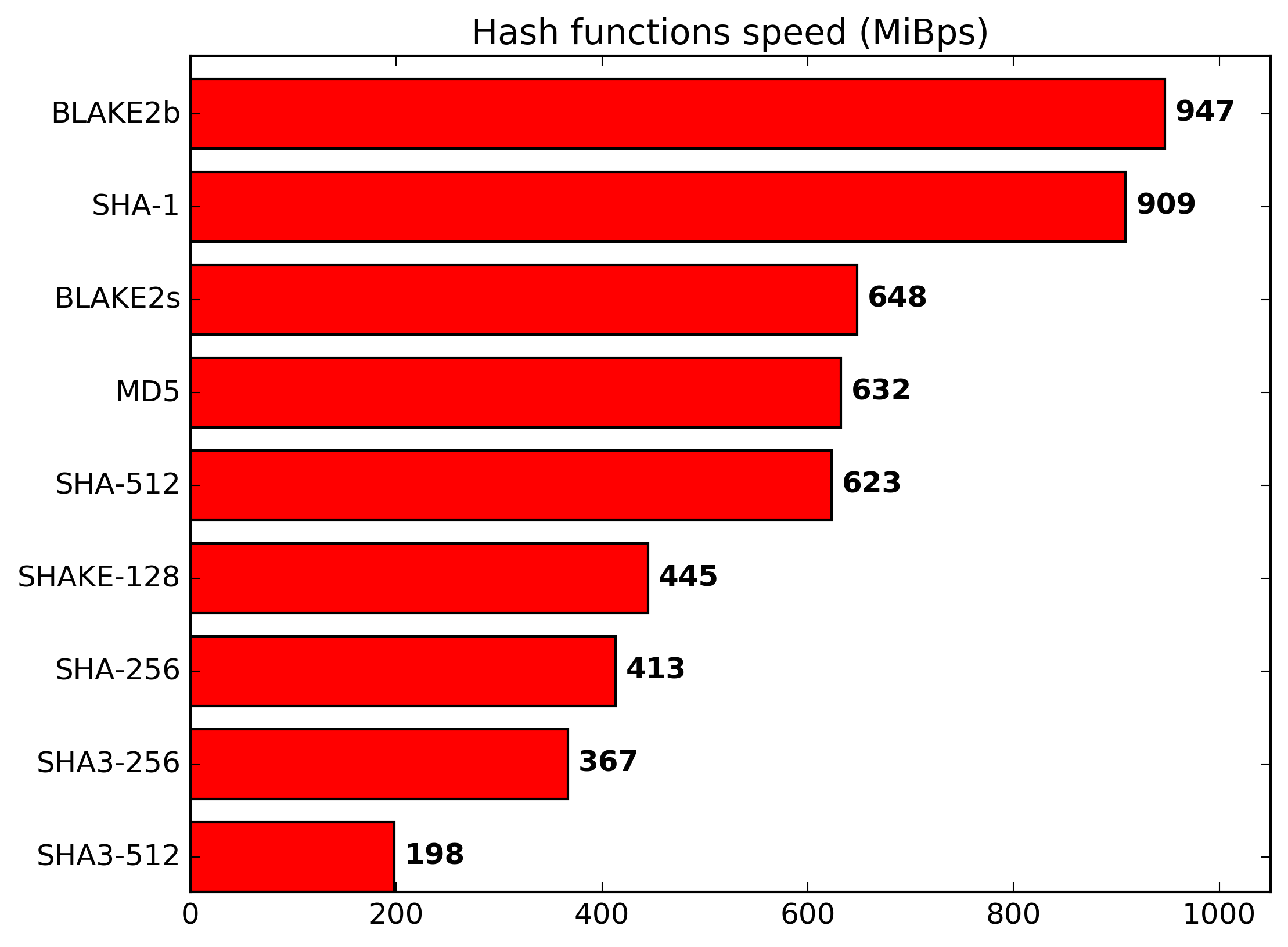 BLAKE2b Benchmarks from BLAKE2.net