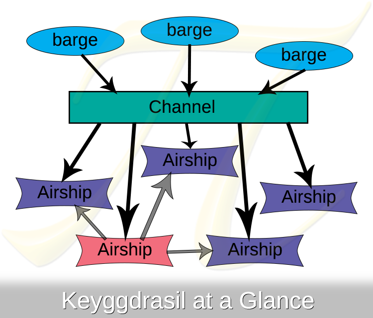 Keyggdrasil at a Glance