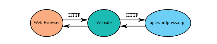 Server-Side HTTP requests for WordPress diagram
