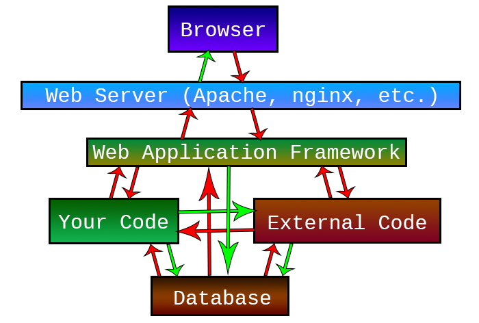 Web Application Security - Attacker Emphasis