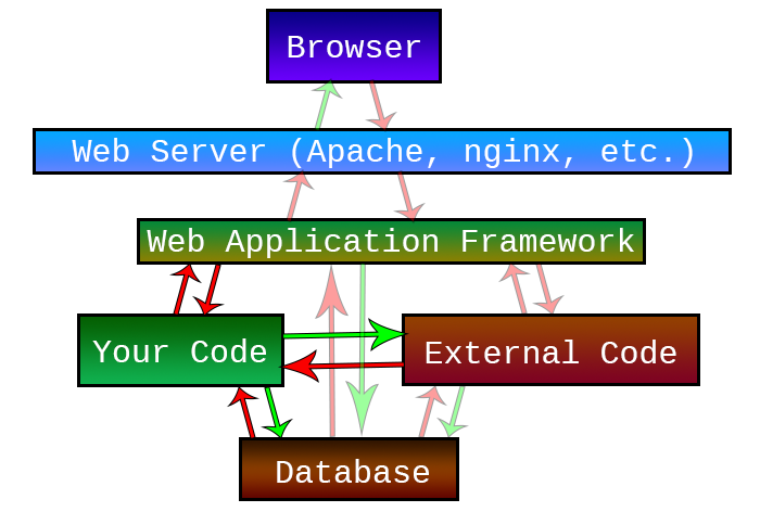 Web Application Security - Developer Emphasis